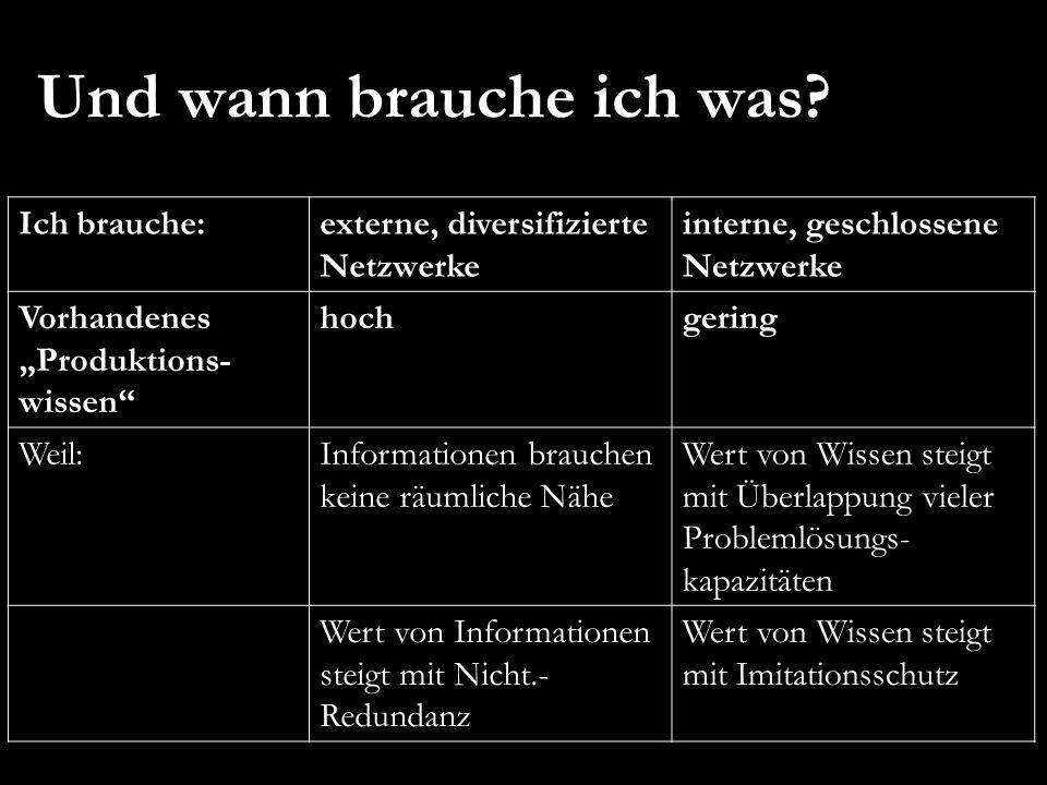 """Ich brauche:externe, diversifizierte Netzwerke interne, geschlossene Netzwerke Vorhandenes """"Produktions- wissen"""" hochgering Weil:Informationen brauche"""