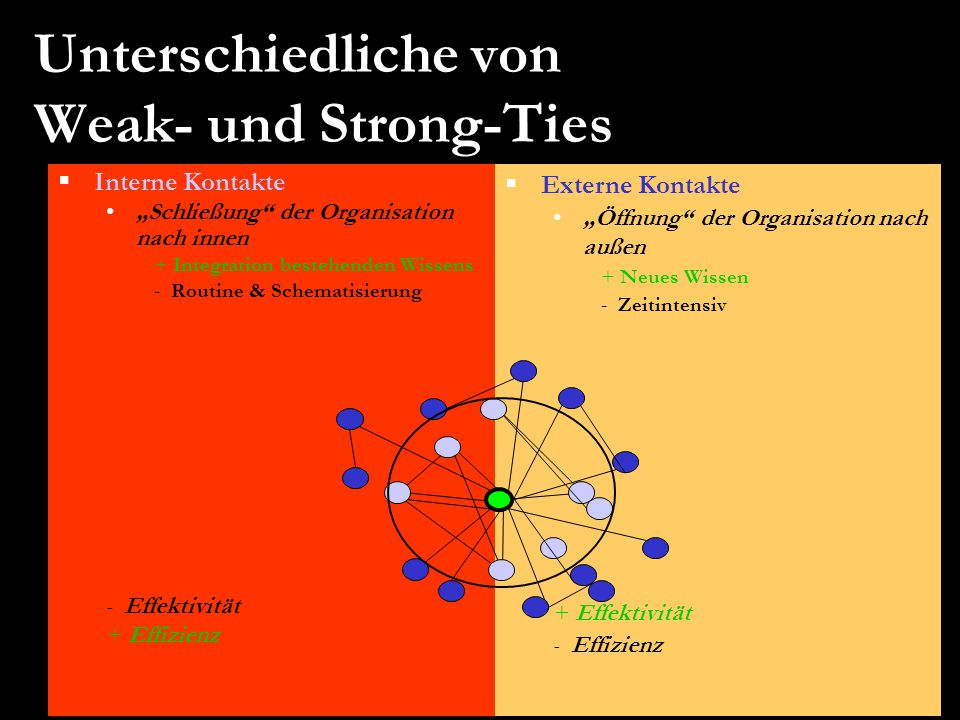 """ Interne Kontakte """"Schließung"""" der Organisation nach innen + Integration bestehenden Wissens - Routine & Schematisierung - Effektivität + Effizienz """