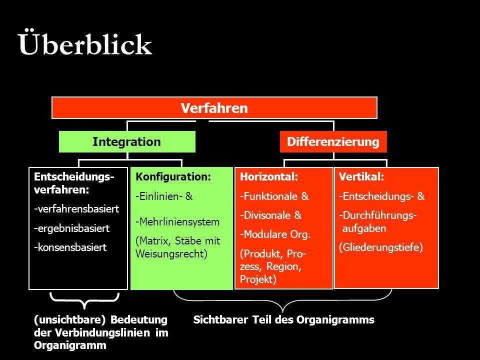 Überblick Verfahren Integration Konfiguration: -Einlinien- & -Mehrliniensystem (Matrix, Stäbe mit Weisungsrecht) Entscheidungs- verfahren: -verfahrens