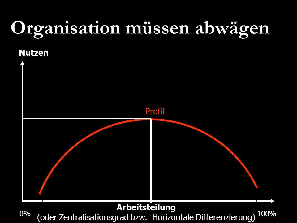 Organisation müssen abwägen 0%100% Nutzen Profit Arbeitsteilung (oder Zentralisationsgrad bzw. Horizontale Differenzierung)