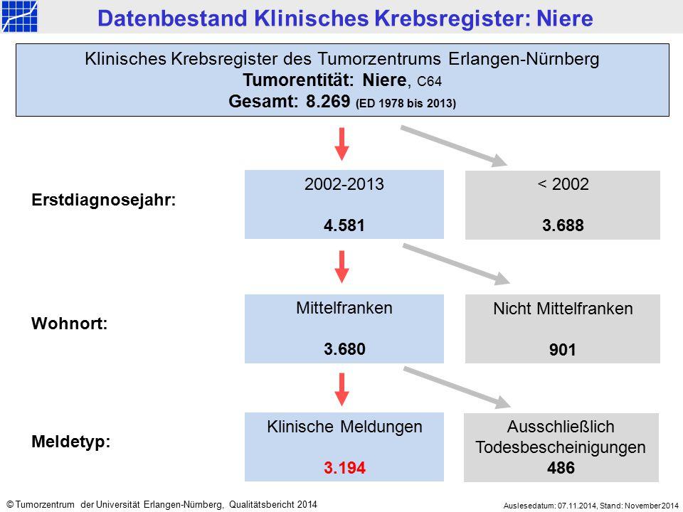 2002-2013 4.581 < 2002 3.688 Mittelfranken 3.680 Nicht Mittelfranken 901 Klinisches Krebsregister des Tumorzentrums Erlangen-Nürnberg Tumorentität: Ni