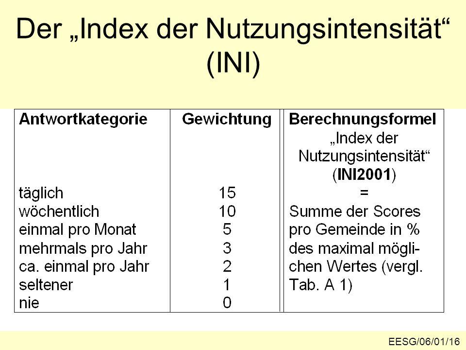 """Der """"Index der Nutzungsintensität (INI) EESG/06/01/16"""