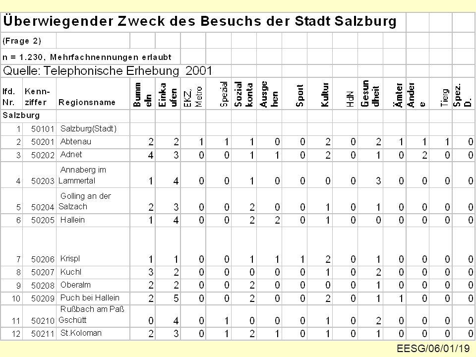 Datenmatrix für Fragen 2 und 5 EESG/06/01/19