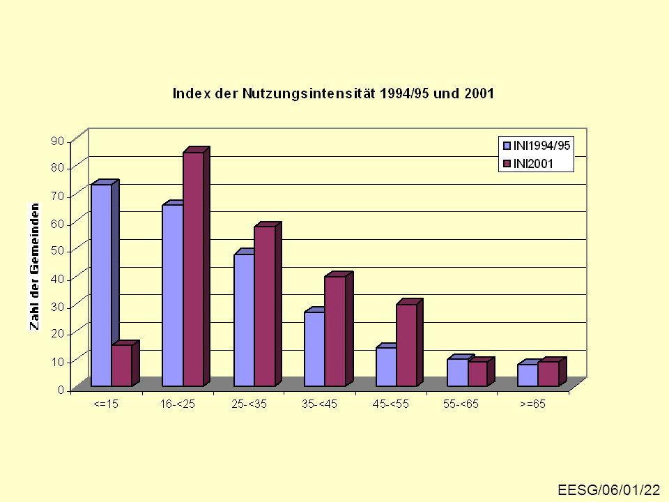 Die Veränderung der Besuchshäufigkeit EESG/06/01/22
