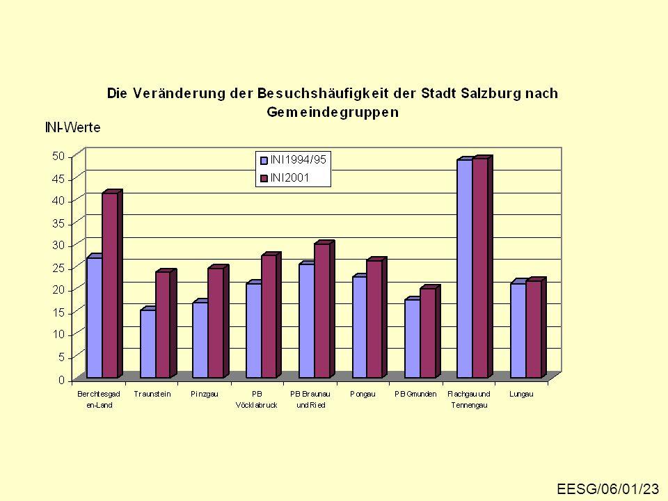 Veränderung der Besuchshäufigkeit nach Gemeindegruppen EESG/06/01/23