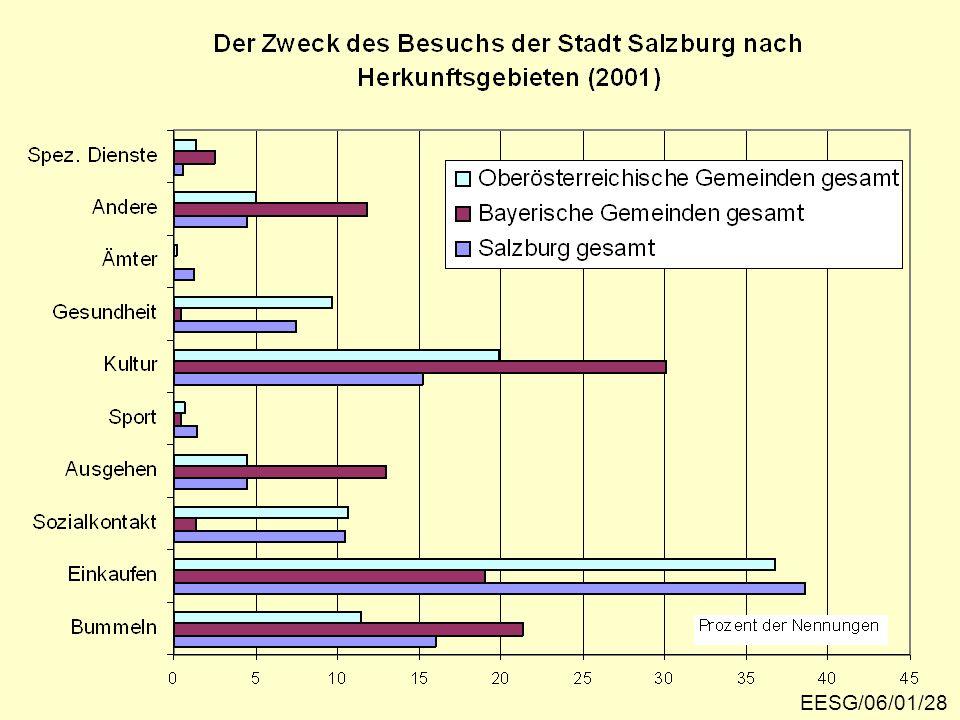 Besuchszwecke 2001 EESG/06/01/28