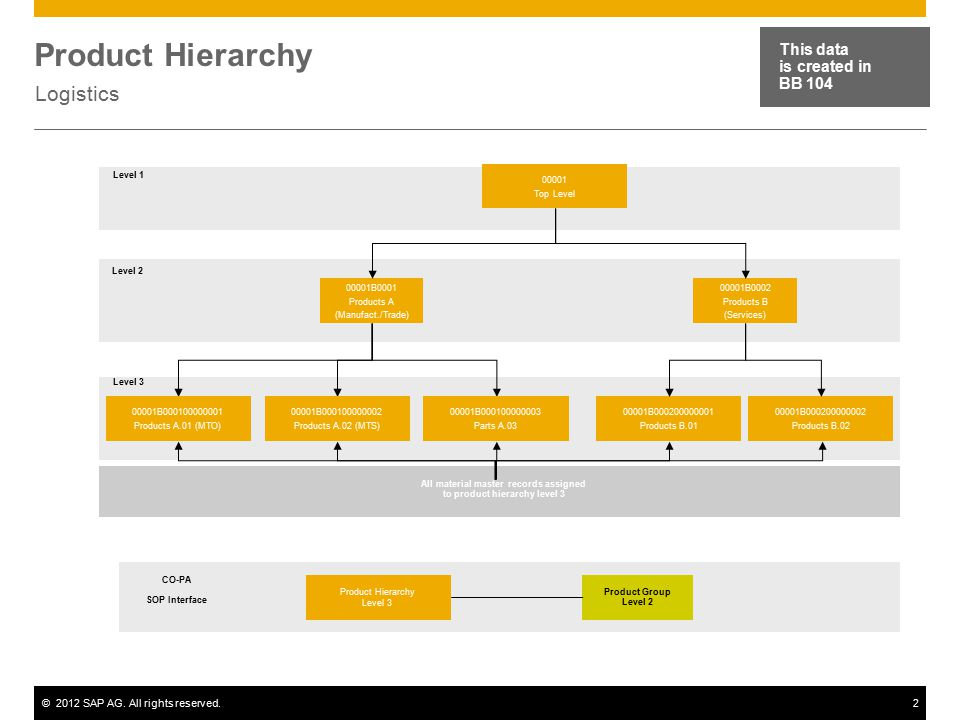 ©2012 SAP AG. All rights reserved.2 Product Hierarchy Logistics This data is created in BB 104 00001 Top Level 00001B0001 Products A (Manufact./Trade)