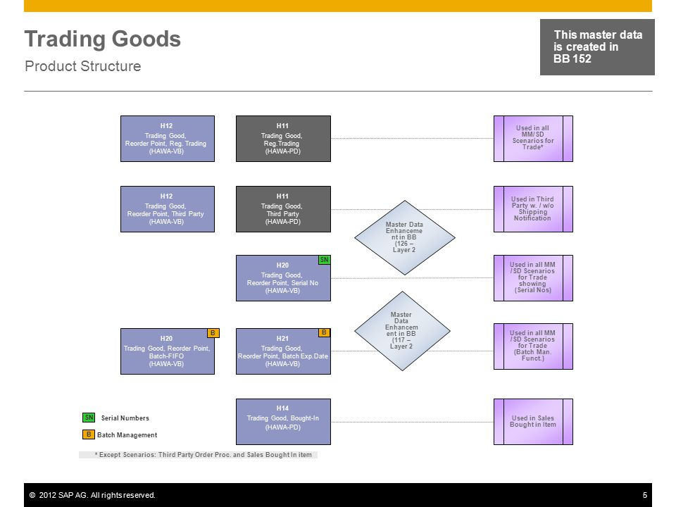 ©2012 SAP AG. All rights reserved.5 Trading Goods Product Structure This master data is created in BB 152 Batch Management B H11 Trading Good, Reg.Tra