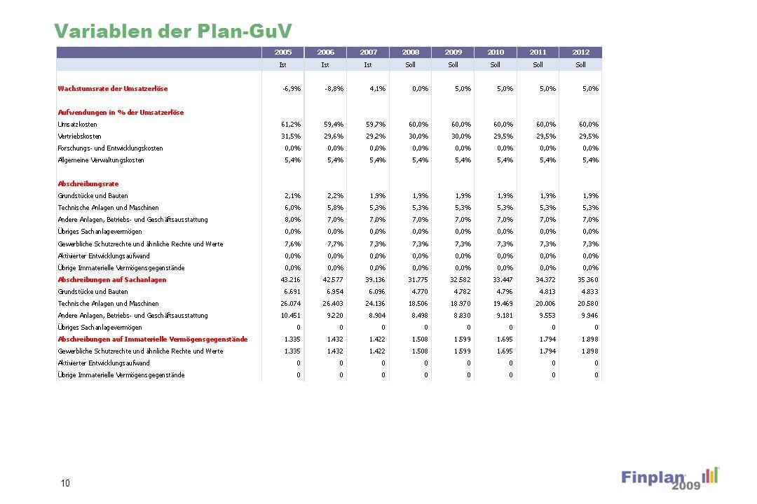 Variablen der Plan-GuV 10