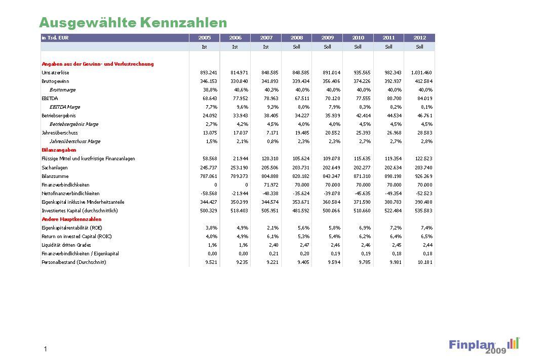 Unternehmensbewertung (Diagramme) 22