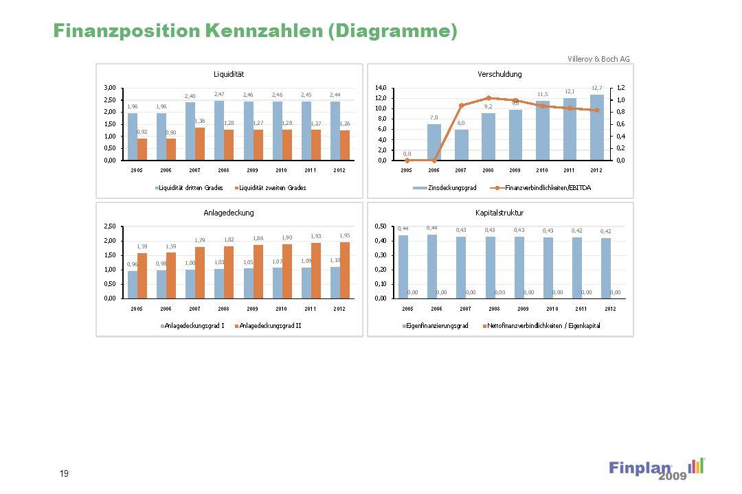 Finanzposition Kennzahlen (Diagramme) 19
