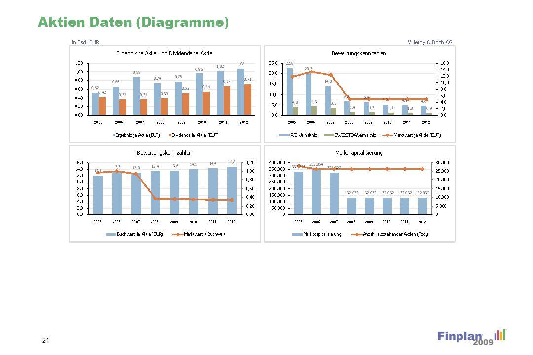 Aktien Daten (Diagramme) 21