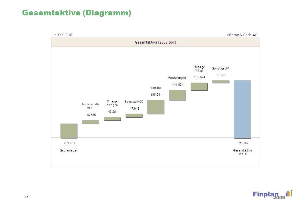 Gesamtaktiva (Diagramm) 27