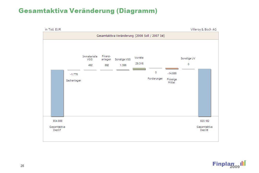 Gesamtaktiva Veränderung (Diagramm) 28