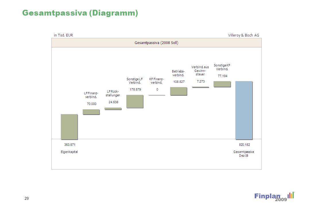 Gesamtpassiva (Diagramm) 29