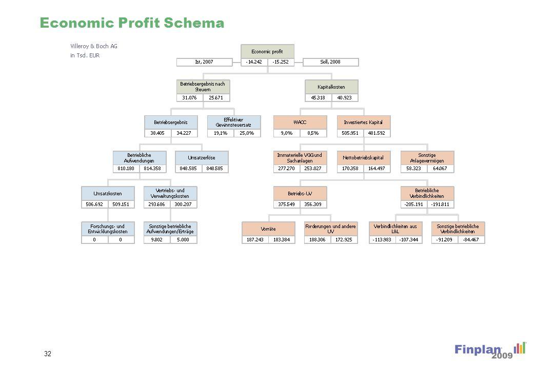 Economic Profit Schema 32