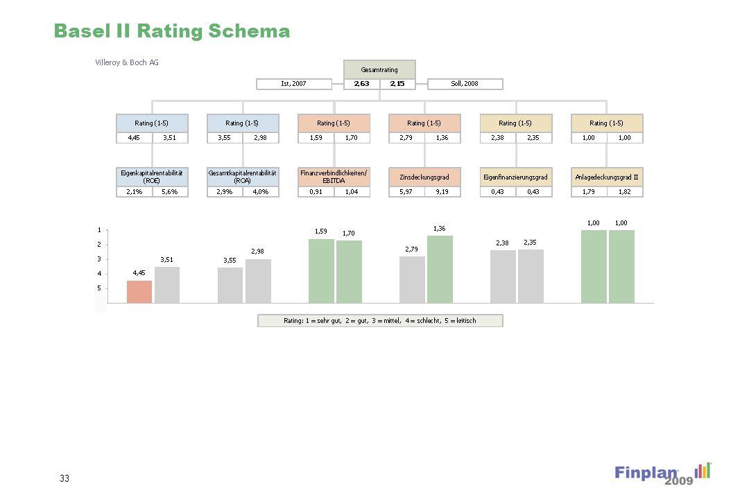 Basel II Rating Schema 33