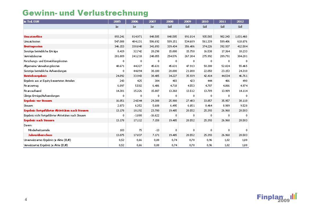 Übersicht zur DCF Unternehmensbewertung 15