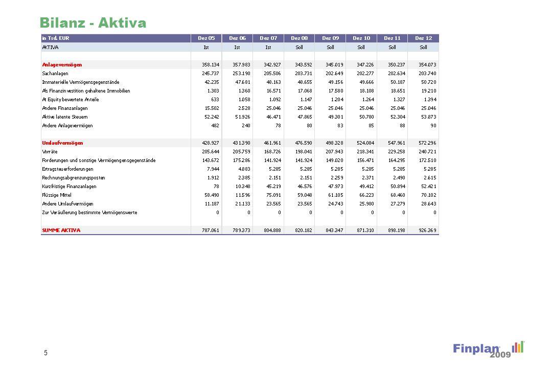 Bilanz - Aktiva 5