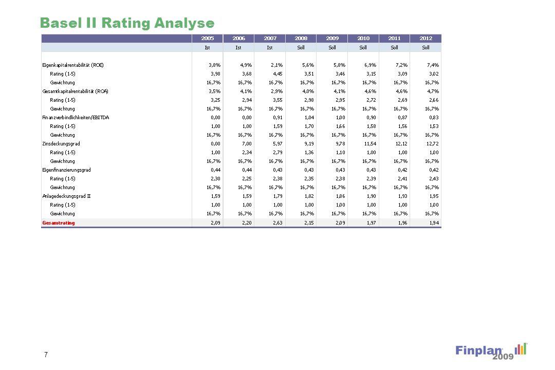 Basel II Rating Analyse 7