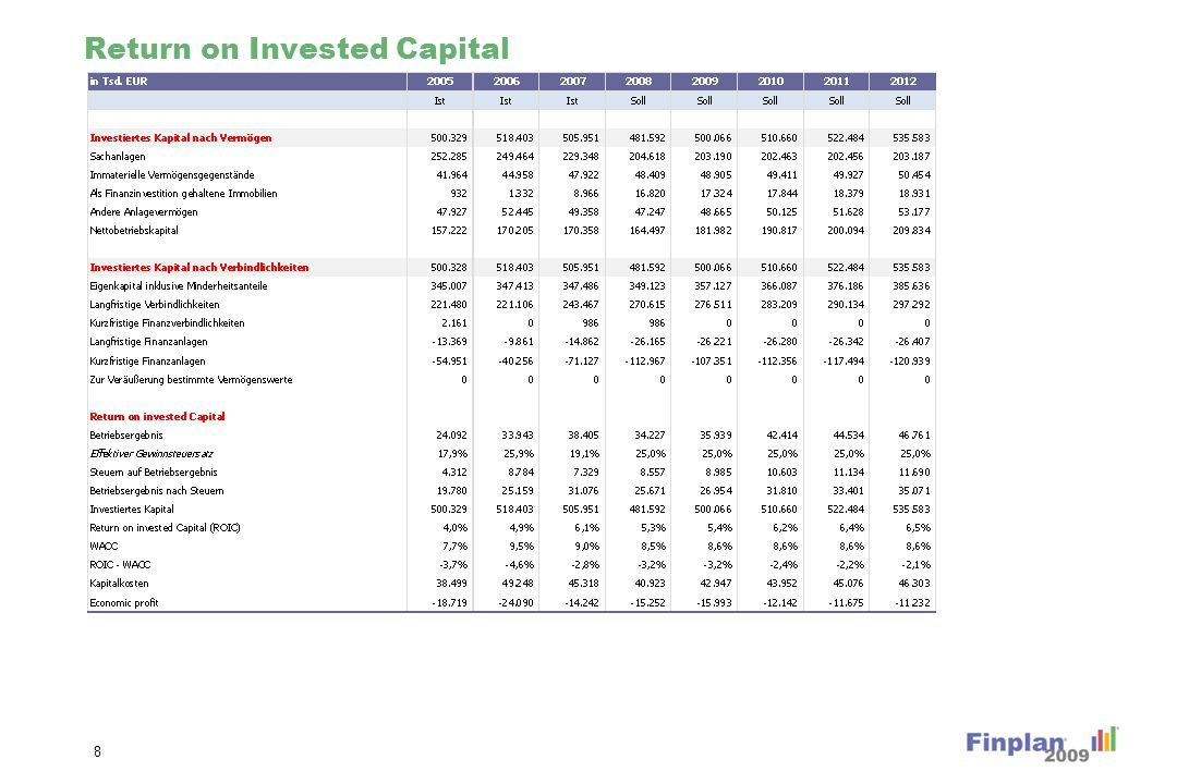 Return on Invested Capital 8