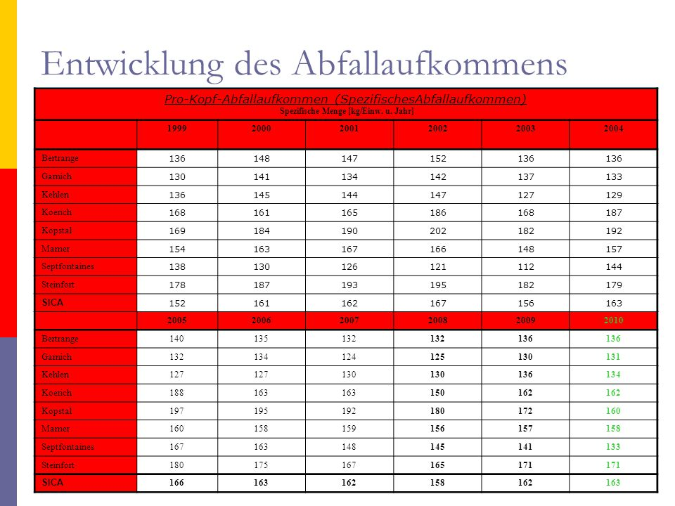 Pro-Kopf-Abfallaufkommen (SpezifischesAbfallaufkommen) Spezifische Menge [kg/Einw. u. Jahr] 199920002001200220032004 Bertrange 136148147152136 Garnich