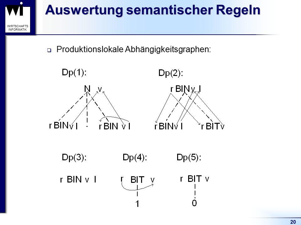 20 WIRTSCHAFTS INFORMATIK Auswertung semantischer Regeln  Produktionslokale Abhängigkeitsgraphen: