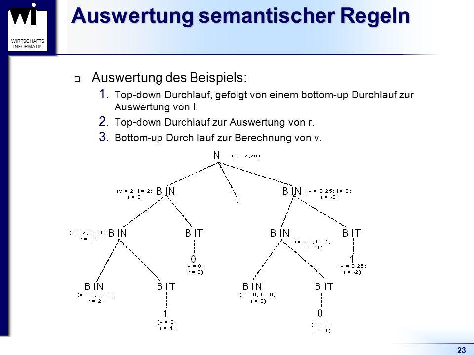 23 WIRTSCHAFTS INFORMATIK Auswertung semantischer Regeln  Auswertung des Beispiels: 1. Top-down Durchlauf, gefolgt von einem bottom-up Durchlauf zur