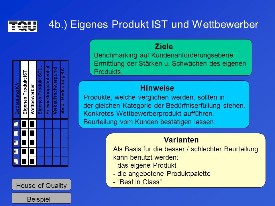 4b.) Eigenes Produkt IST und Wettbewerber Bedeutung KAEigenes Produkt IST WettbewerberEigenes Produkt SOLL EntwicklungspotentialVerkaufsschwerpunkt absol.