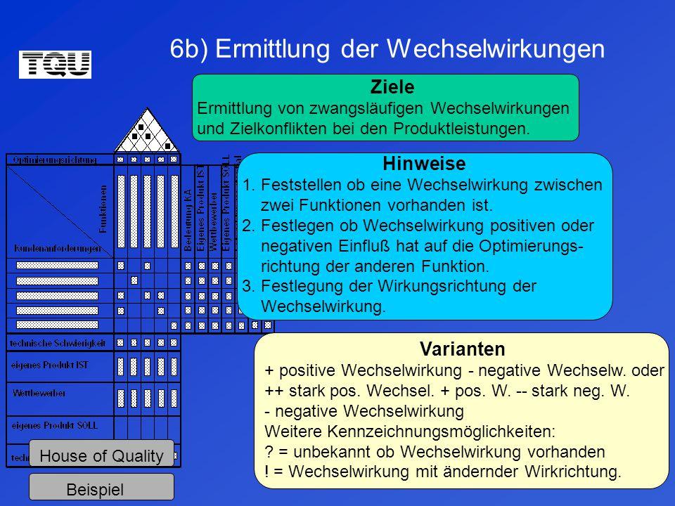6b) Ermittlung der Wechselwirkungen House of Quality Beispiel Ziele Ermittlung von zwangsläufigen Wechselwirkungen und Zielkonflikten bei den Produktleistungen.