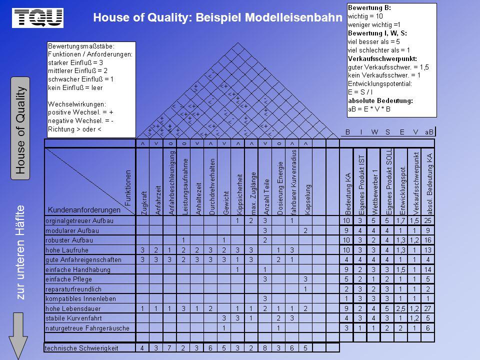 House of Quality: Beispiel Modelleisenbahn zur unteren Häflte House of Quality Kundenanforderungen Funktionen + > +> + < + > + < + <+< < + < +< +< + + + +< < < < < + + + + + < < < < + + < < - - - - < < < < -- - << < - - < <