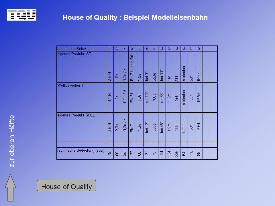 House of Quality : Beispiel Modelleisenbahn zur oberen Hälfte House of Quality