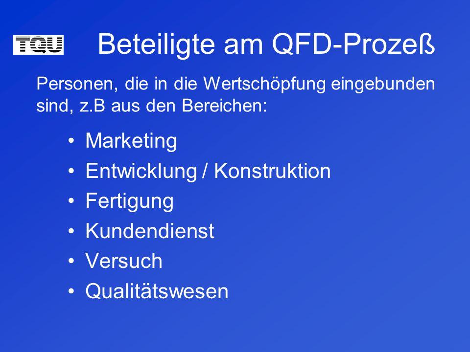 Beteiligte am QFD-Prozeß Marketing Entwicklung / Konstruktion Fertigung Kundendienst Versuch Qualitätswesen Personen, die in die Wertschöpfung eingebunden sind, z.B aus den Bereichen: