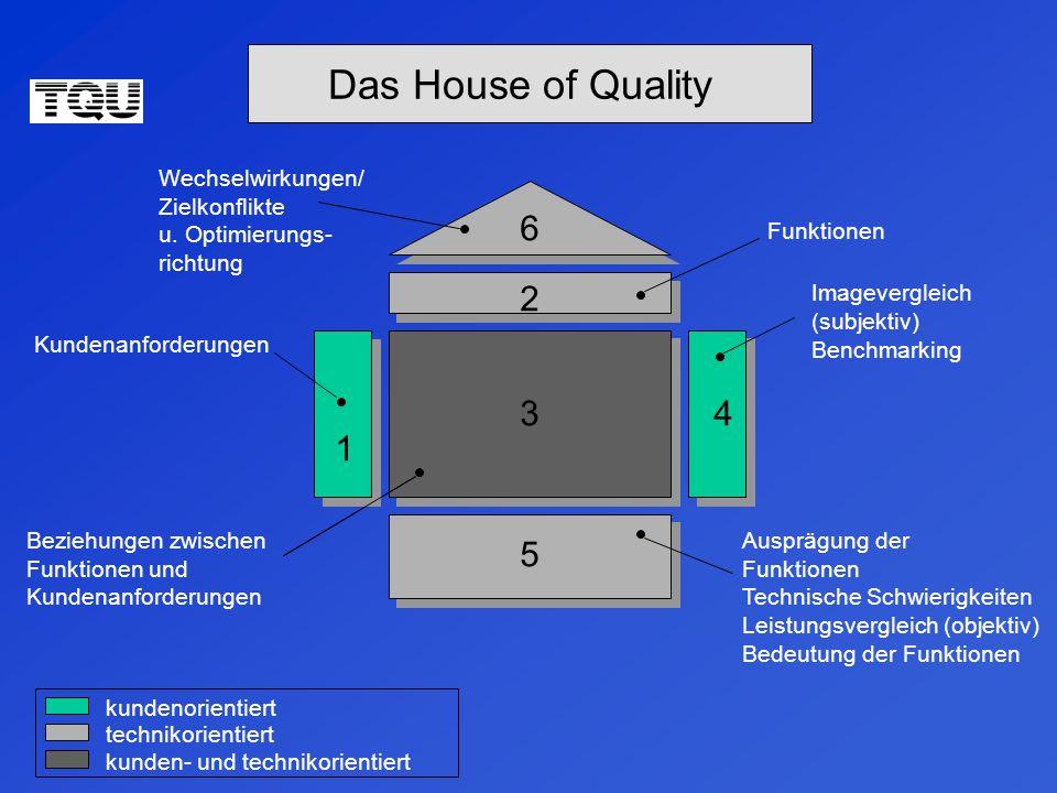 Das House of Quality Wechselwirkungen/ Zielkonflikte u.