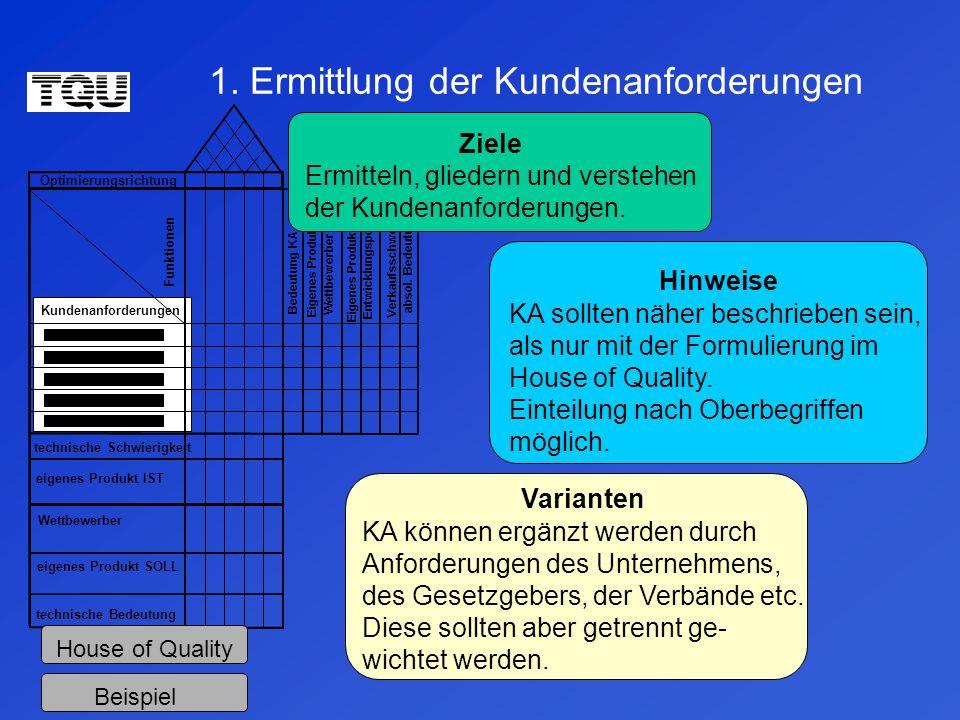 1. Ermittlung der Kundenanforderungen Optimierungsrichtung technische Schwierigkeit eigenes Produkt IST Wettbewerber eigenes Produkt SOLL technische B