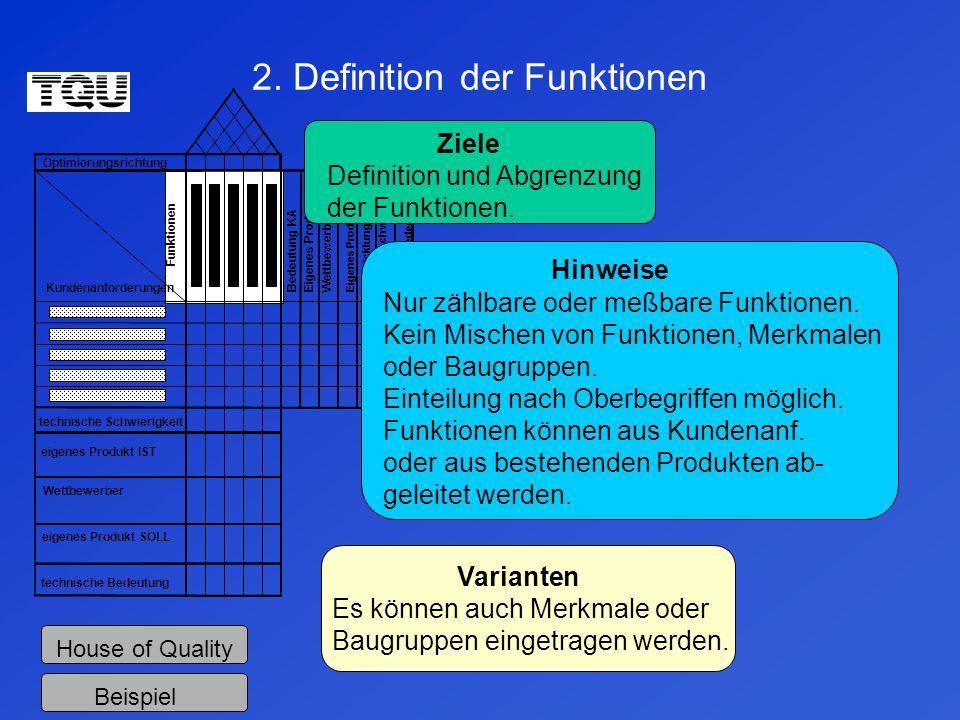 2. Definition der Funktionen Optimierungsrichtung technische Schwierigkeit eigenes Produkt IST Wettbewerber eigenes Produkt SOLL technische Bedeutung