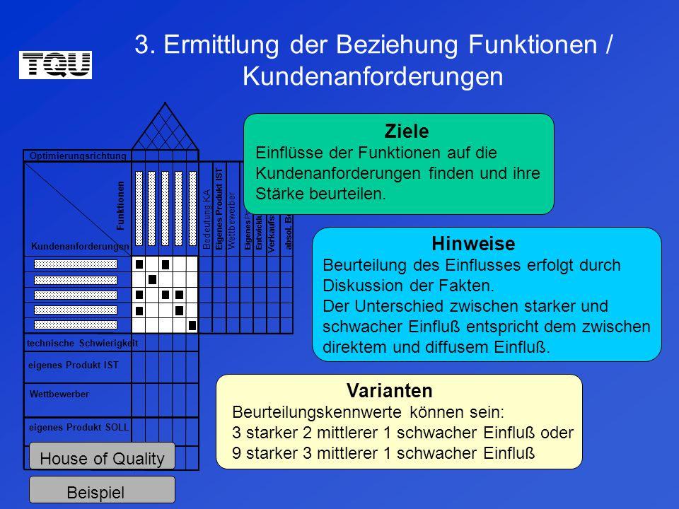 Optimierungsrichtung technische Schwierigkeit eigenes Produkt IST Wettbewerber eigenes Produkt SOLL technische Bedeutung Bedeutung KA Eigenes Produkt IST Wettbewerber Eigenes Produkt SOLL Entwicklungspotential Verkaufsschwerpunkt absol.