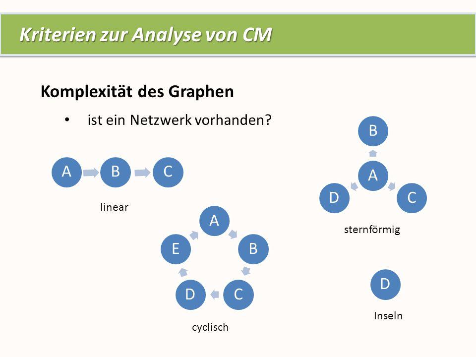 Kriterien zur Analyse von CM Kriterien zur Analyse von CM BAC linear sternförmig cyclisch Komplexität des Graphen ist ein Netzwerk vorhanden.