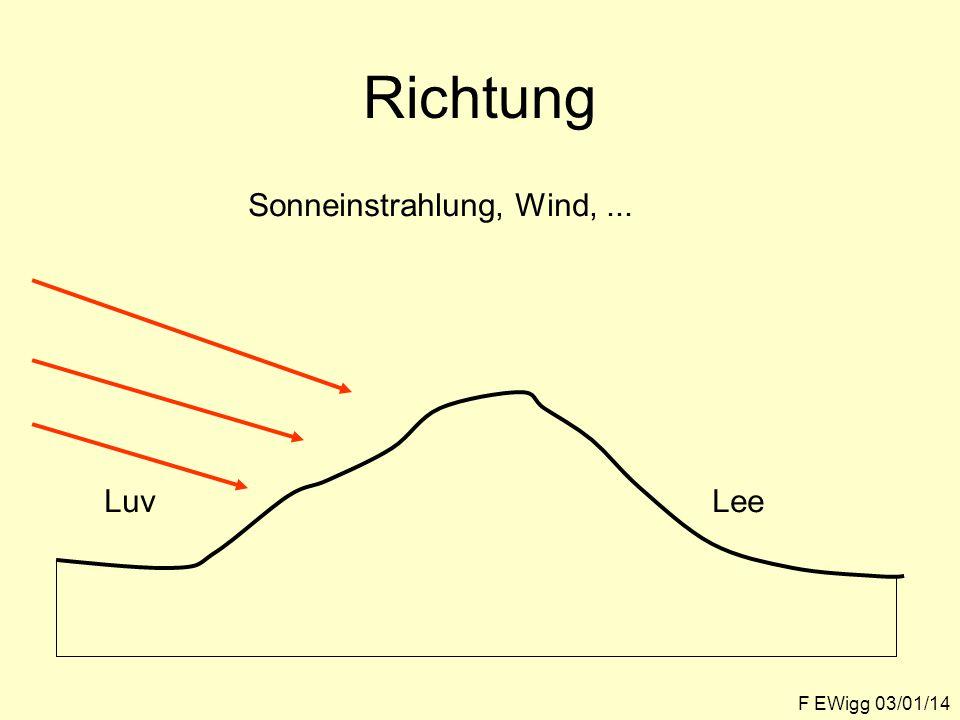 Richtung F EWigg 03/01/14 Sonneinstrahlung, Wind,... LuvLee