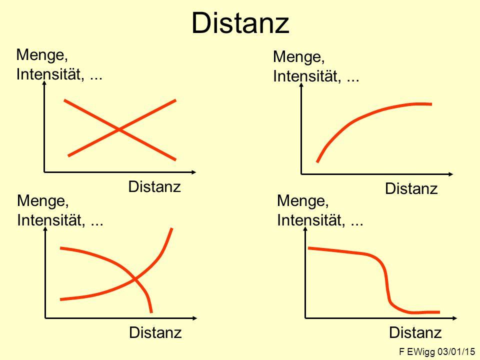 Distanz F EWigg 03/01/15 Menge, Intensität,...Distanz Menge, Intensität,...