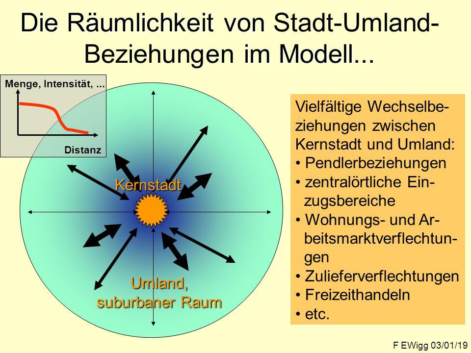 Die Räumlichkeit von im Modell...Die Räumlichkeit von Stadt-Umland- Beziehungen im Modell...