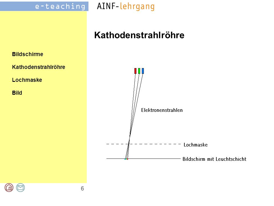 6 Bildschirme Kathodenstrahlröhre Lochmaske Bild Kathodenstrahlröhre