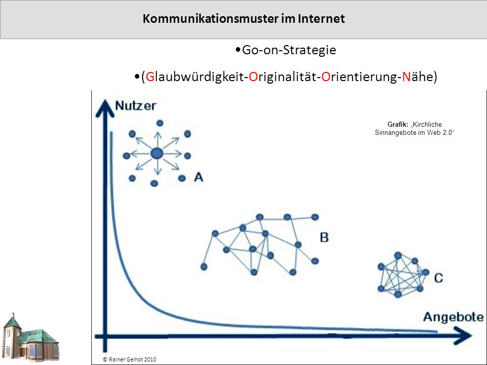"""Kommunikationsmuster im Internet Go-on-Strategie (Glaubwürdigkeit-Originalität-Orientierung-Nähe) © Rainer Gelhot 2010 Grafik: """"Kirchliche Sinnangebot"""