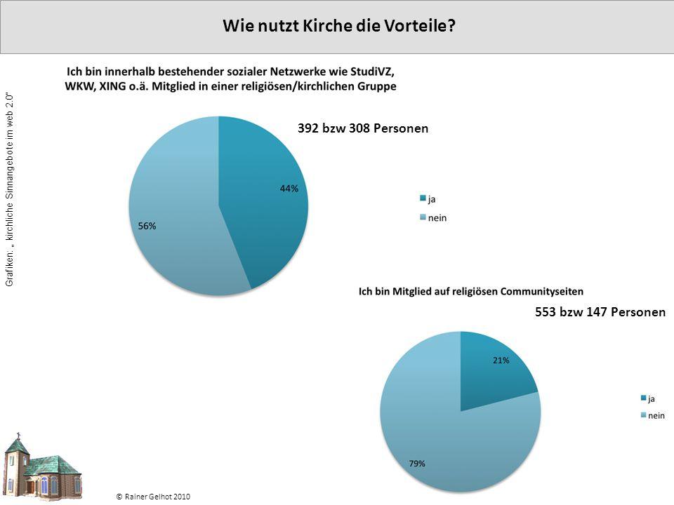 """Wie nutzt Kirche die Vorteile? © Rainer Gelhot 2010 392 bzw 308 Personen 553 bzw 147 Personen Grafiken: """" kirchliche Sinnangebote im web 2.0"""""""