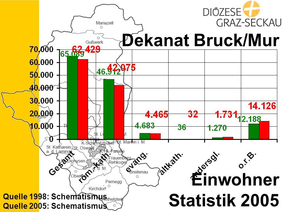 Statistik 2005 Dekanat Bruck/Mur Einwohner Quelle 1998: Schematismus Quelle 2005: Schematismus