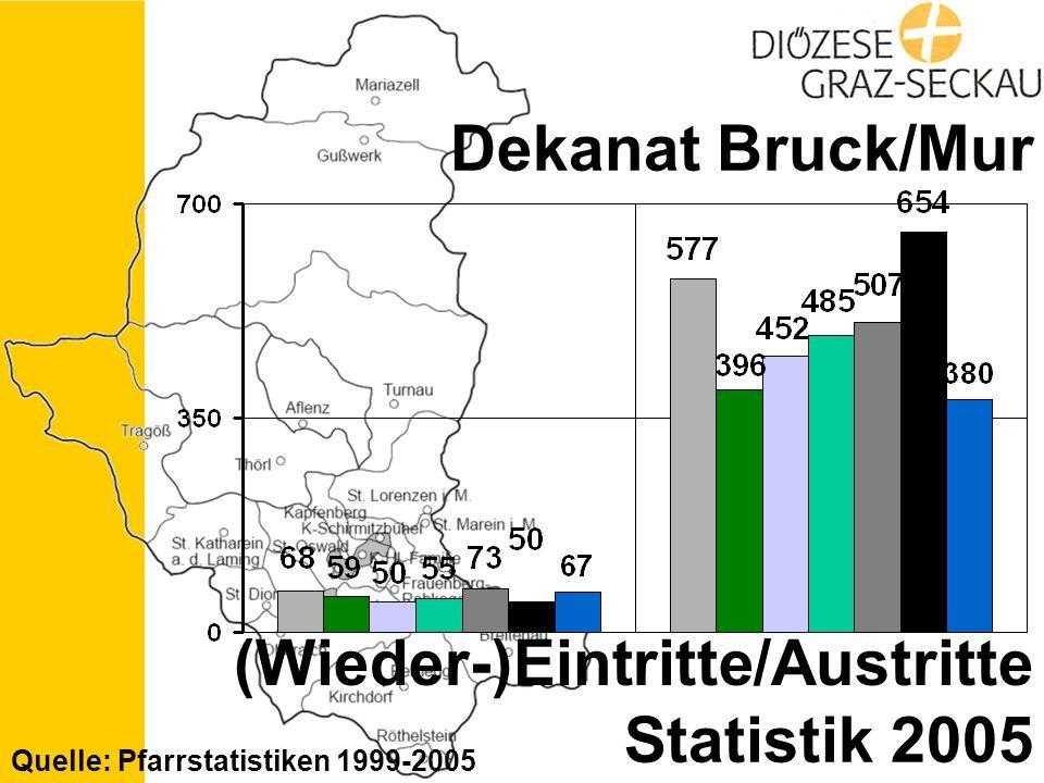 Statistik 2005 Dekanat Bruck/Mur (Wieder-)Eintritte/Austritte Quelle: Pfarrstatistiken 1999-2005