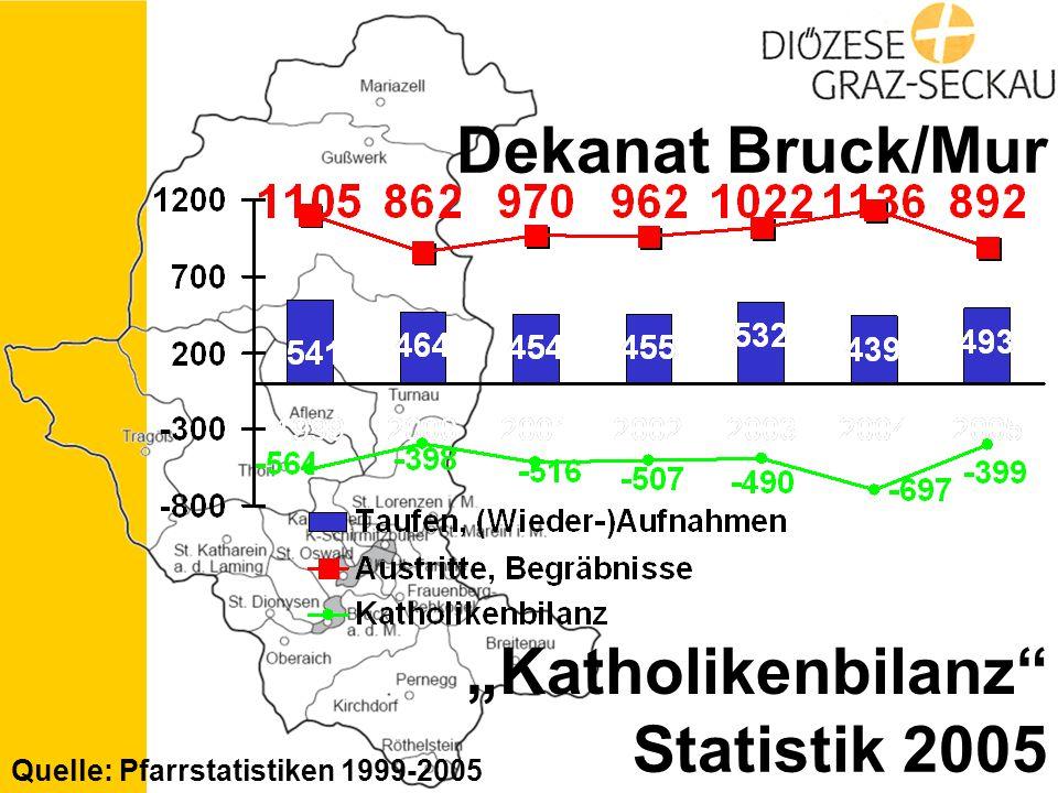 "Statistik 2005 Dekanat Bruck/Mur Quelle: Pfarrstatistiken 1999-2005 ""Katholikenbilanz"