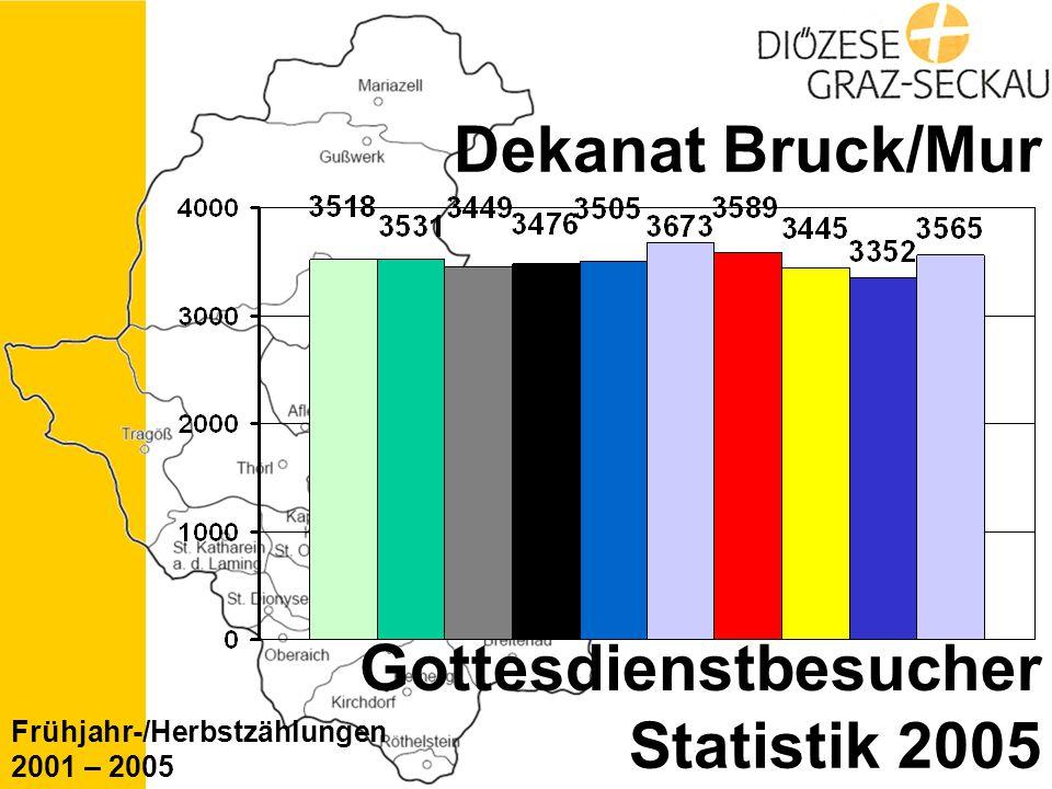 Statistik 2005 Dekanat Bruck/Mur Gottesdienstbesucher Frühjahr-/Herbstzählungen 2001 – 2005