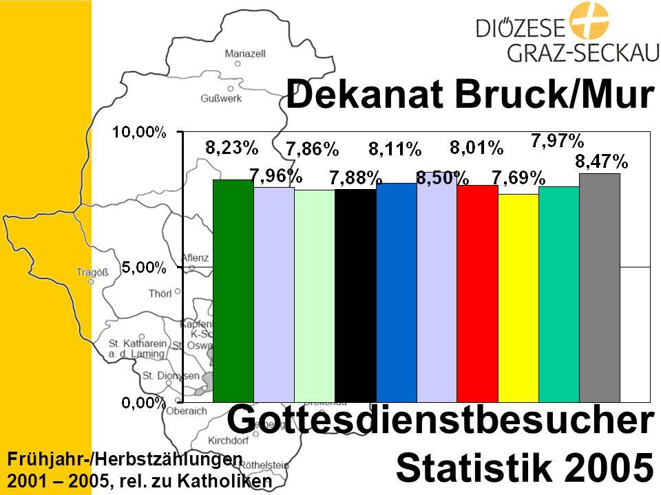 Statistik 2005 Dekanat Bruck/Mur Gottesdienstbesucher Frühjahr-/Herbstzählungen 2001 – 2005, rel.