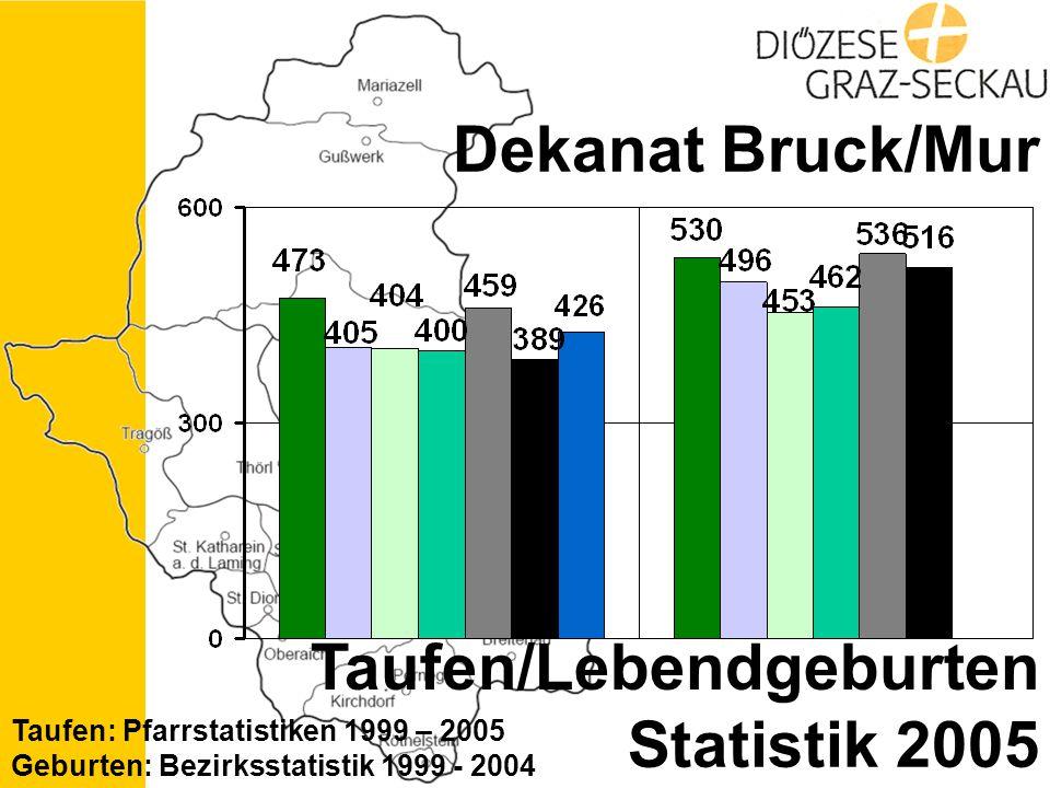 Statistik 2005 Dekanat Bruck/Mur Taufen/Lebendgeburten Taufen: Pfarrstatistiken 1999 – 2005 Geburten: Bezirksstatistik 1999 - 2004
